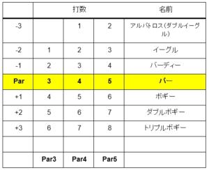 ゴルフ 女子 ランキング 日本 2018